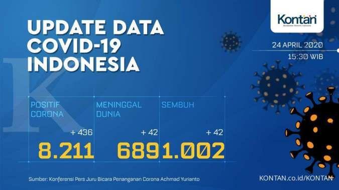 Update Corona Indonesia, 24 April: 8.211 kasus positif, 1.002 sembuh, 689 meninggal