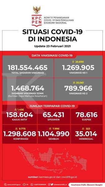 Data Vaksinasi Covid-19 pada 23 Februari 2021