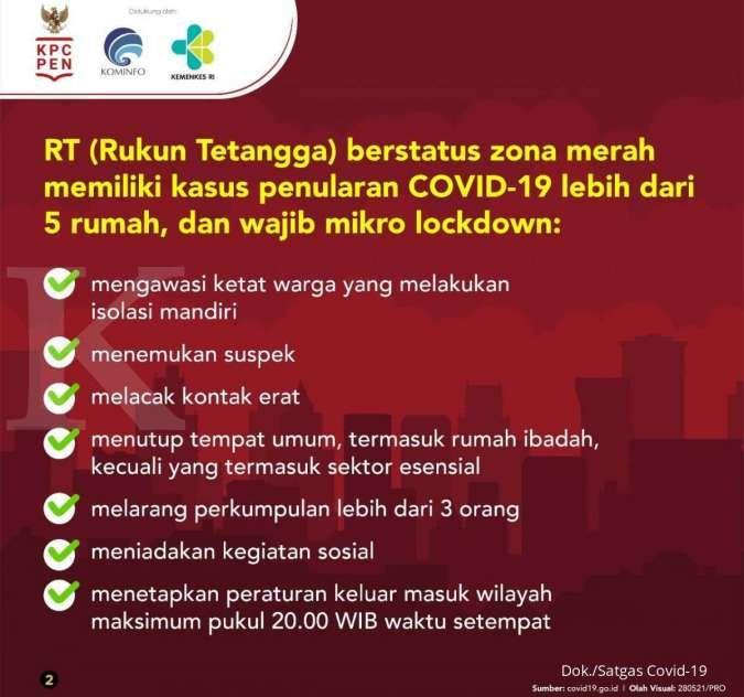 RT berstatus Zona Merah Covid-19 wajib micro lockdown