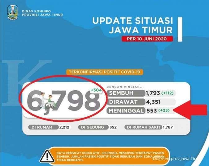 UPDATE corona di Jawa Timur Kamis (11/6) kembali mencetak rekor lonjakan baru