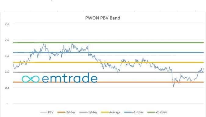 PWON PBV Band