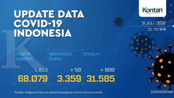 Cetak rekor lagi, kasus baru corona Indonesia bertambah 1.853 hari ini