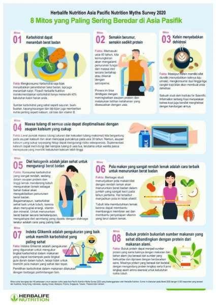 8 Mitos Terkait Nutrisi yang Perlu Diluruskan