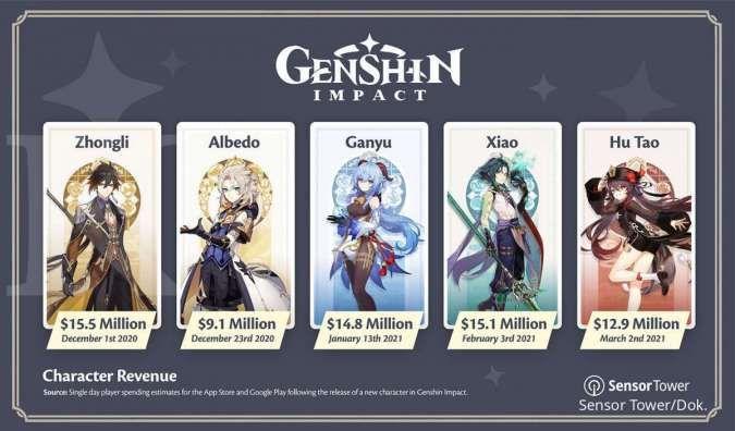 Karakter Genshin Impact dan total pendapatan - Sensor Tower