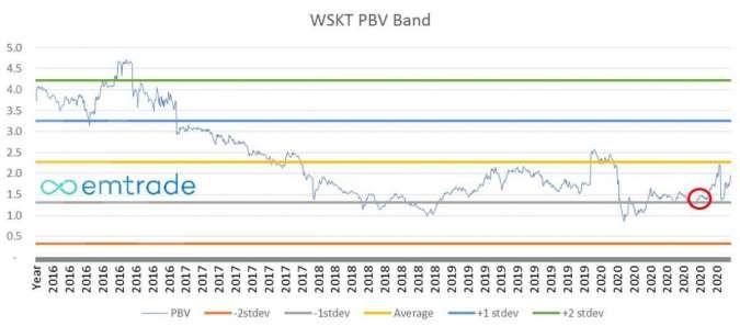WSKT PBV Band