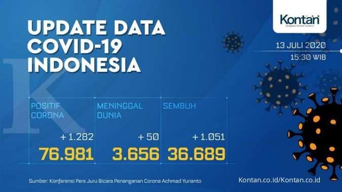 UPDATE Corona Indonesia, Senin (13/7): 76.981 kasus, 36.689 sembuh, 3.656 meninggal