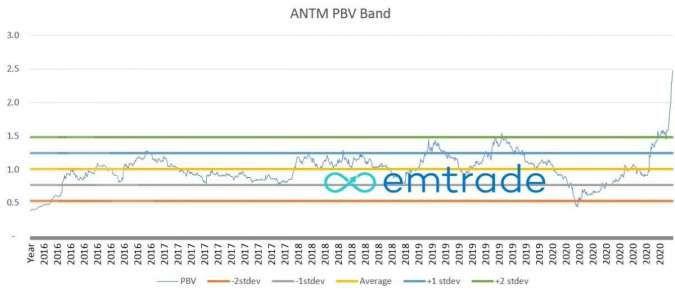 ANTM PBV Band