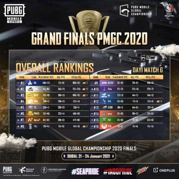 Hasil Final PMGC 2020 hari pertama