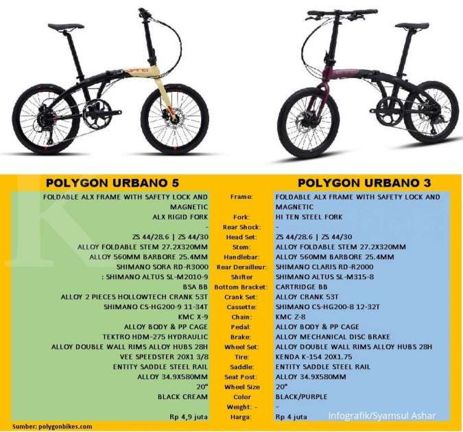 Harga sepeda lipat Polygon terbaru selisih Rp 900.000, yuk bandingkan spesifikasinya