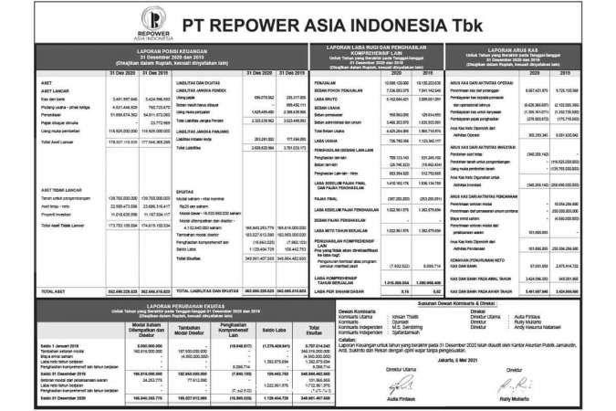 Laporan Keuangan PT Repower Asia Indonesia Tbk