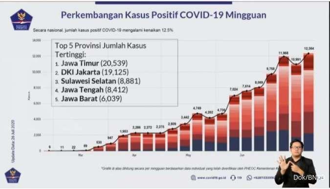 Kasus corona di Indonesia tembus 100.000, kenali lagi seluk-beluk Covid-19