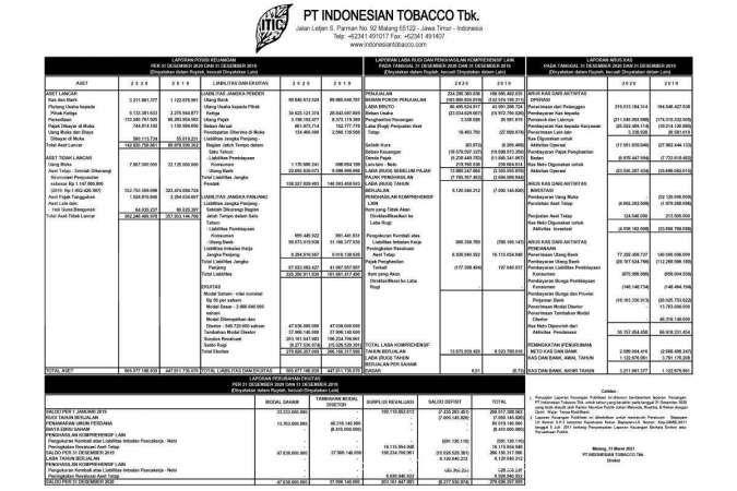 Laporan Keuangan PT Indonesian Tobacco Tbk.