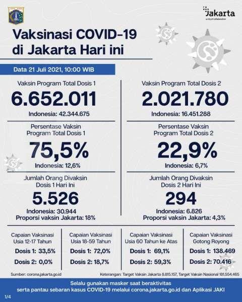UPDATE vaksinasi corona di Jakarta Rabu 21 Juli 2021 sudah 6.652.011, sekitar 75,5%