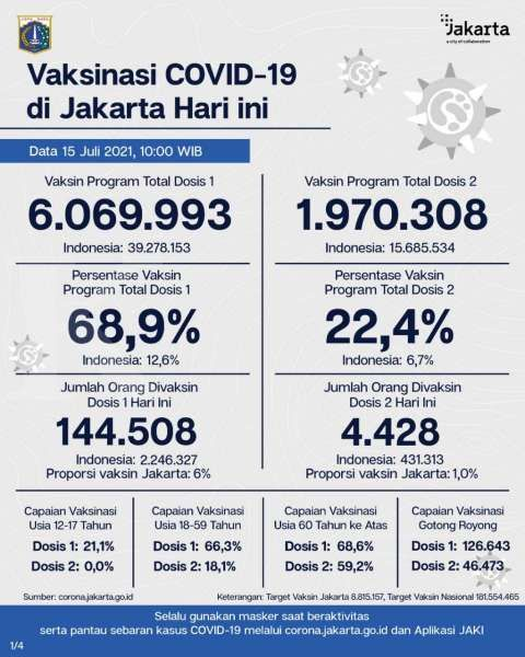 Hore! Vaksinasi corona di Jakarta 68,9% hampir penuhi target Presiden Jokowi