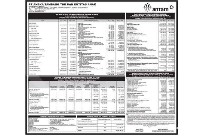 PT Aneka Tambang dan Entitas Anak Laporan Keuangan 30 Juni 2021 dan 31 Desember 2020