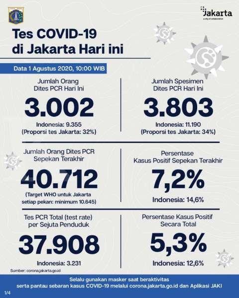 Positivity rate tes PCR corona di Jakarta masih tinggi, mencapai 7,3%