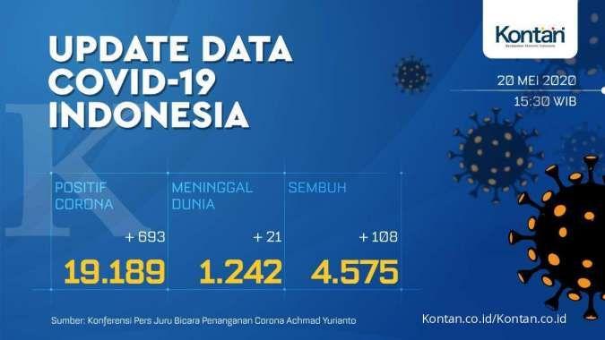 UPDATE Corona Indonesia, Rabu (20/5): 19.189 kasus, 4.575 sembuh, 1.242 meninggal