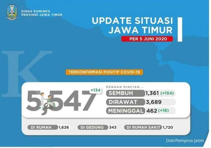 UPDATE Corona di Jawa Timur positif 5.547 sembuh 1.361 meninggal 462