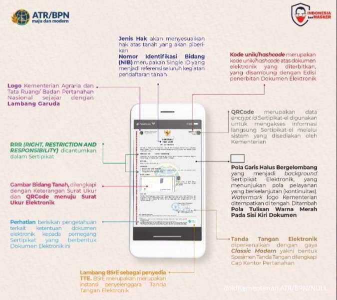 Bentuk sertifikat tanah elektronik