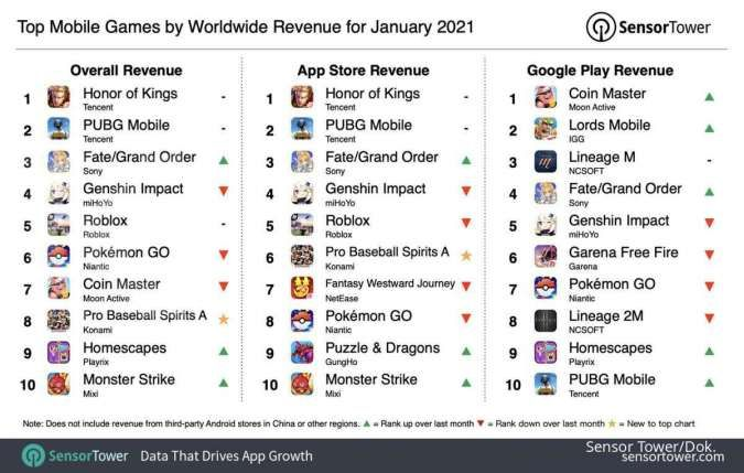 Daftar Game mobile paling laris di dunia <a href='https://kupang.tribunnews.com/tag/januari-2021' title='Januari2021'>Januari2021</a> - Sensor Tower