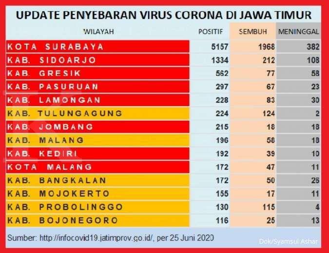 UPDATE corona di Jawa Timur, positif 11.170, sembuh 3.720, meninggal 834