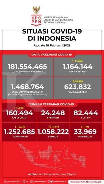 Data Vaksinasi Covid-19 pada 18 Februari 2021