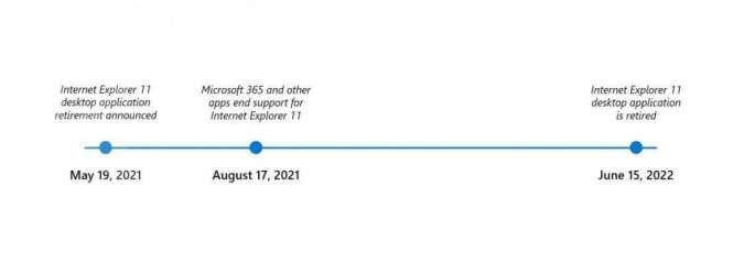 Penutupan aplikasi browser Internet Explorer di Windows 10