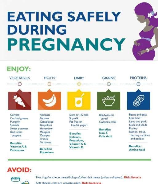 (Sumber: HopkinsMedicine.org) Makanan saat masa kehamilan