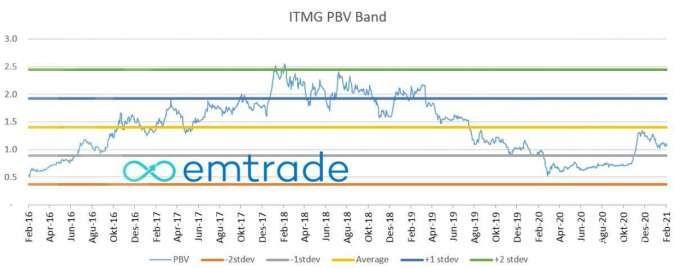 ITMG PBV Band