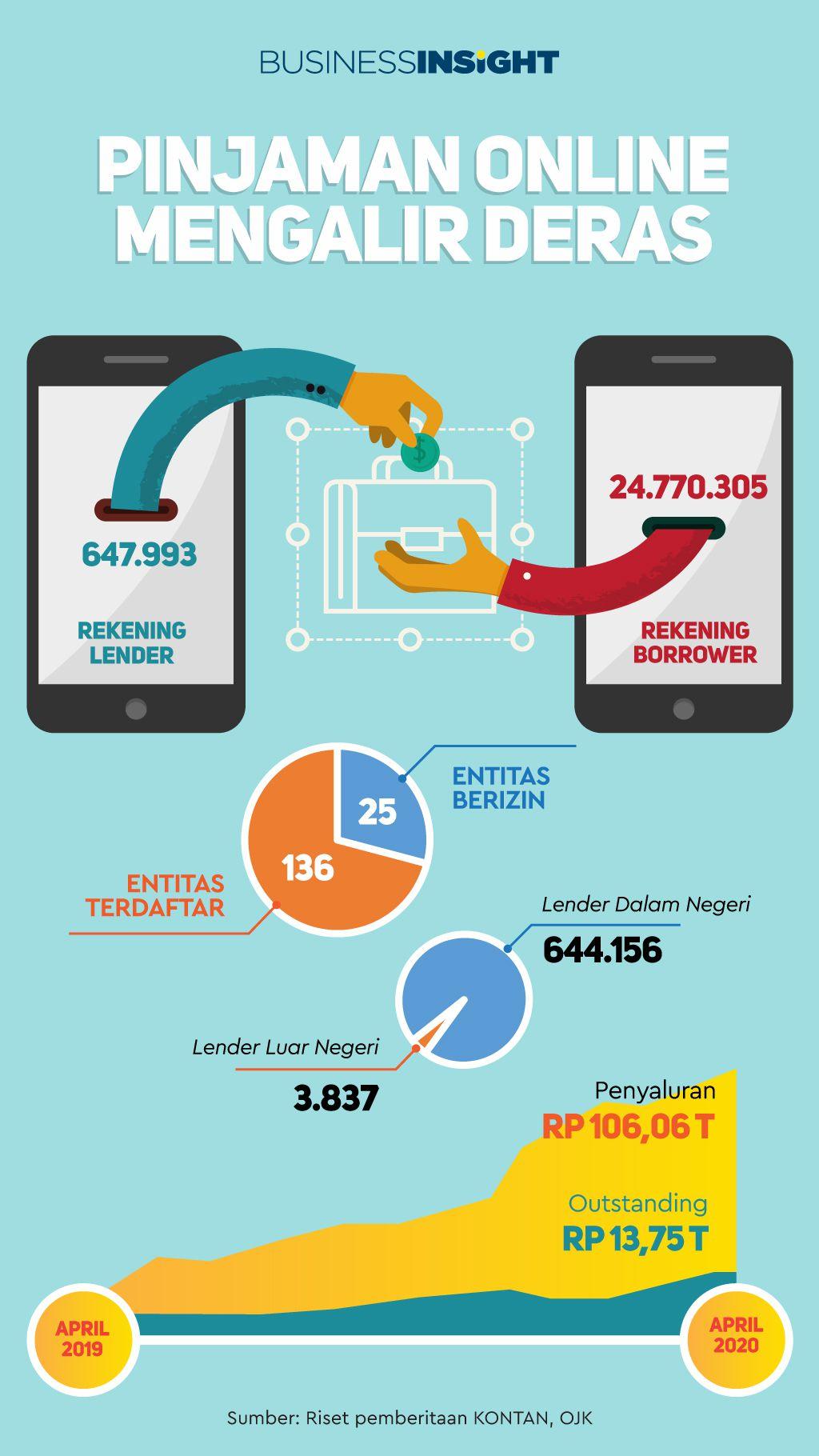 Infografik Penyaluran Pinjaman Online Semakin Deras