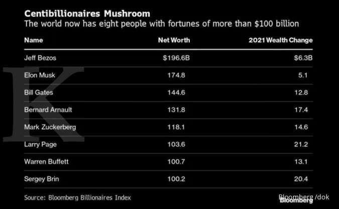 8 Daftar orang terkaya dunia bernilai US$ 1 triliun
