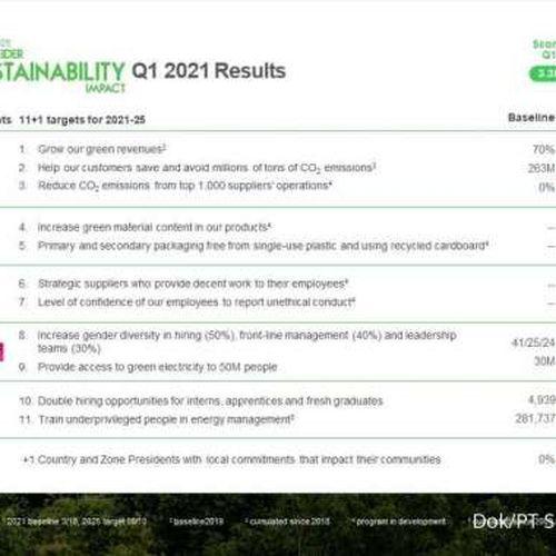 Schneider Electric Tetapkan Target Baru dalam Strategi Keberlanjutannya