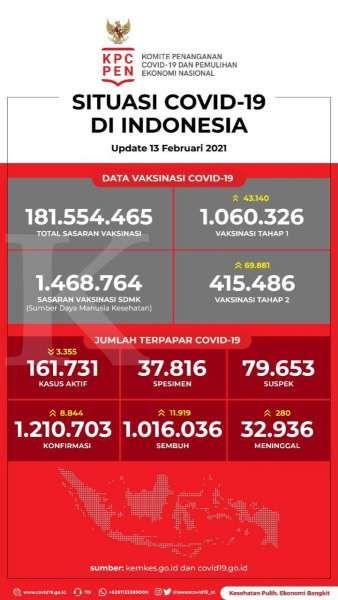 Data Vaksinasi Covid-19 pada 13 Februari 2021