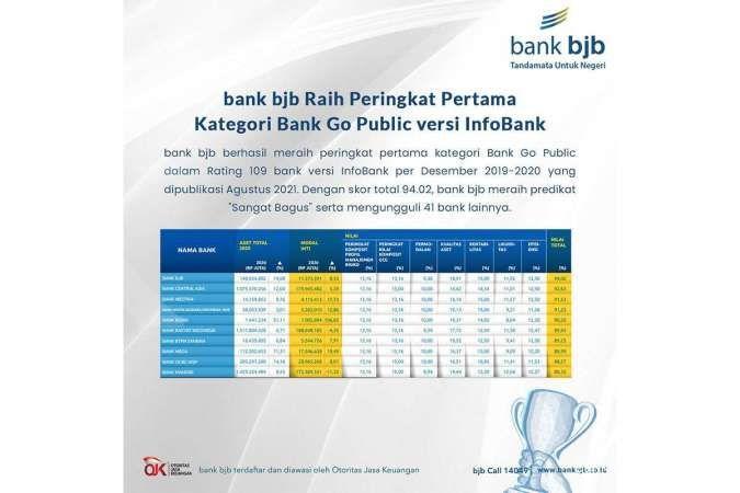 bank bjb Raih Peringkat Pertama Kategori Bank Go Public versi InfoBank