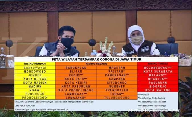UPDATE corona di Jawa Timur Rabu 2 Juli, positif 12.681, sembuh 4.638, meninggal 971