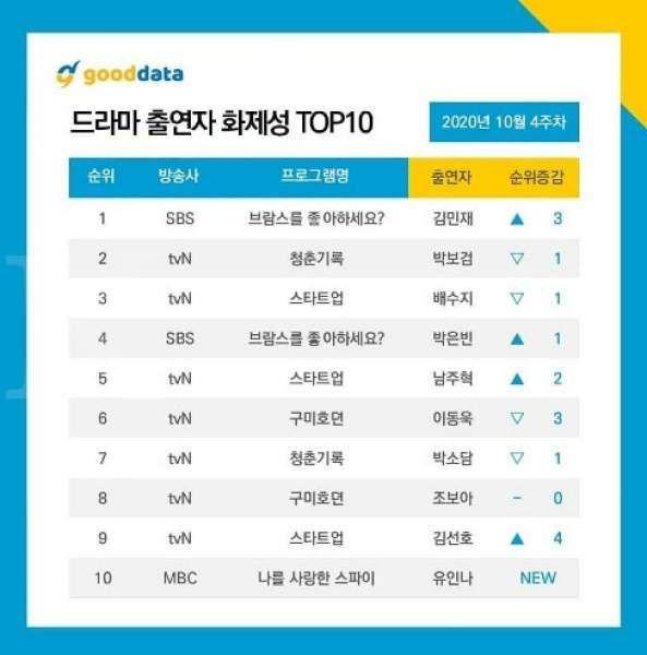 Deretan aktor drama Korea terpopuler didominasi bintang drakor terbaru tvN.