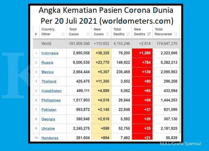 Tingkat kematian pasien corona di Indonesia mencapai 1.280 pada Selasa 20 Juli 2021. Angka kematian pasien corona di Indonesia ini merupakan angka tertinggi di dunia secara harian.