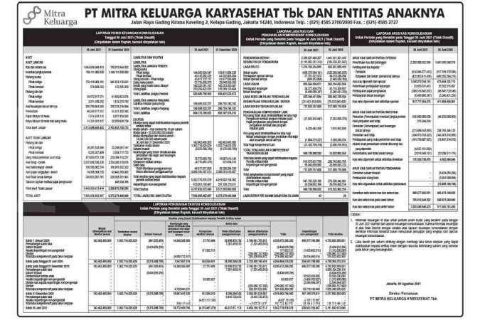 Laporan Keuangan PT Mitra Keluarga KaryaSehat Tbk dan Entitas Anaknya,9 Agustus 2021