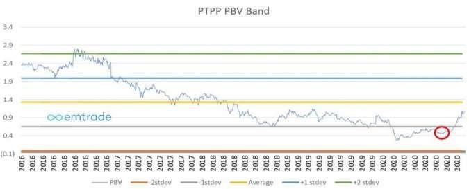 PTPP PBV Band