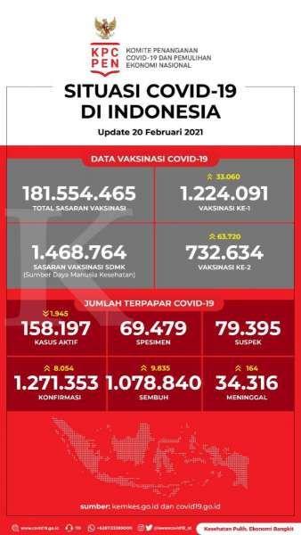 Data Vaksinasi Covid-19 pada 20 Februari 2021