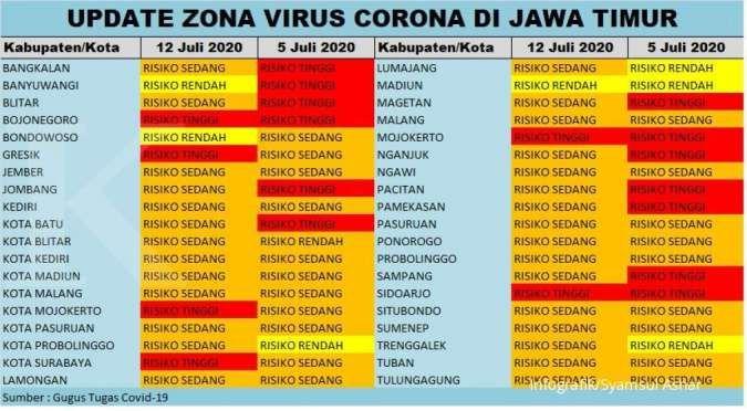 Masih ada enam wilayah di Jatim yang masuk zona merah virus corona pekan ini