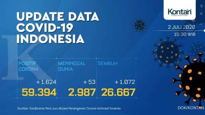 Rekor baru, penambahan kasus corona Indonesia capai 1.624 pada Kamis (2/7)