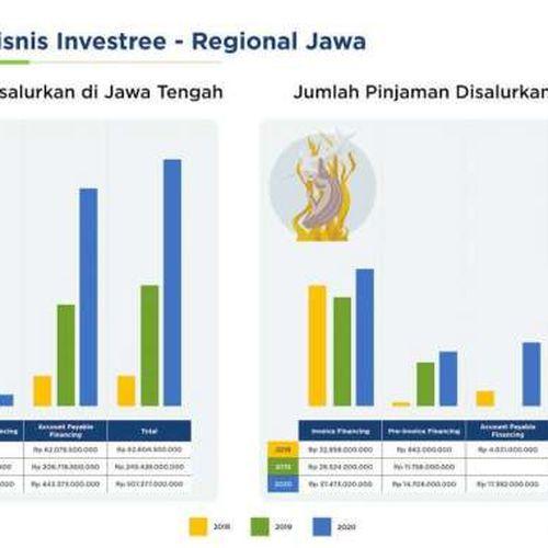 Meski Pandemi, Investree Terus Bertumbuh dan Mengakselerasi UKM di Jawa Tengah dan Jawa Timur