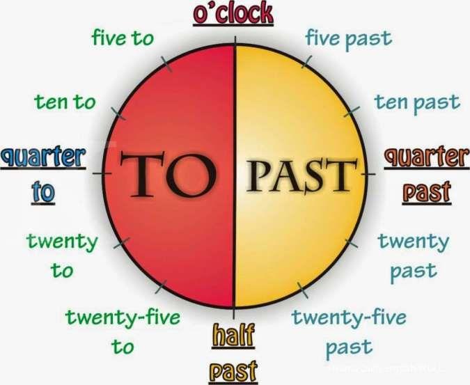 Menyatakan jam dan waktu dalam Bahasa Inggris