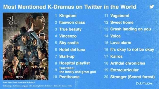 20 drakor terpopuler di dunia menurut Twitter Korea