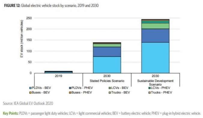 Global Electric Vehicle stock