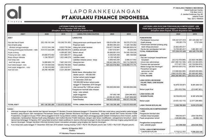 Laporan Keuangan PT Akulaku Finance Indonesia