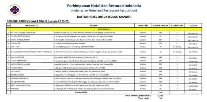 Hotel Isolasi Mandiri Surabaya