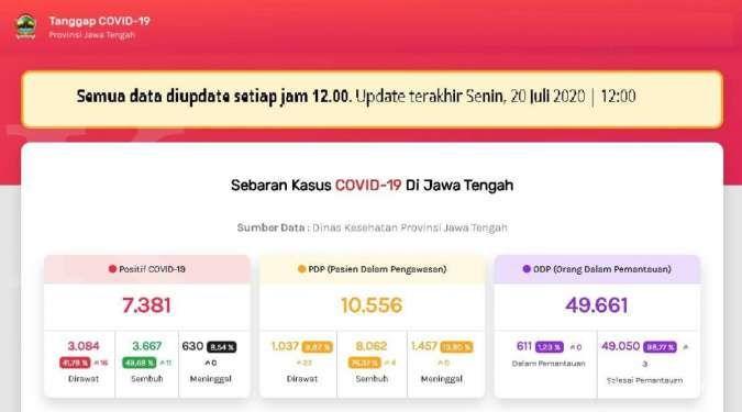 UPDATE corona di Jawa Tengah 20 Juli 2020 positif 7.381, sembuh 3667 meninggal 630