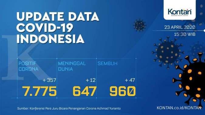 Update Corona RI, 23 April: 7.775 kasus positif, pasien sembuh naik 47 jadi 960